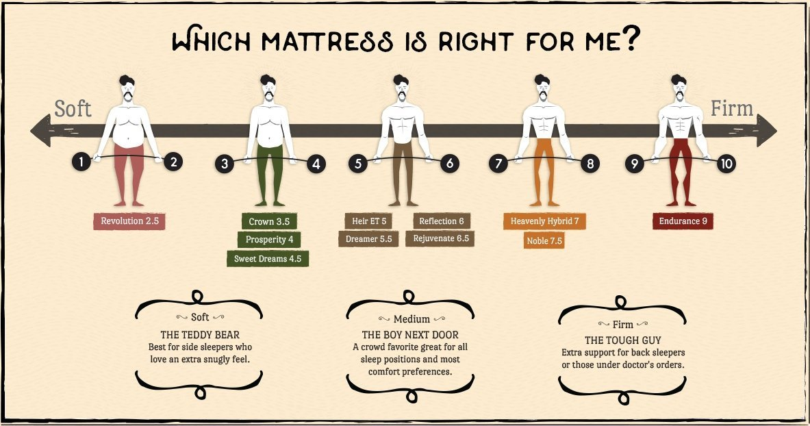 How to buy a mattress online you'll actually love and never leave home!